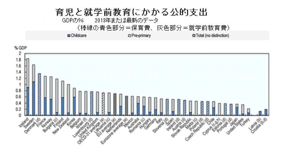 育児と就学前教育にかかる公的支出