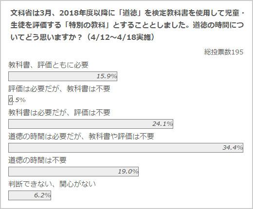 政治山クリックリサーチ(2017年4月12日~4月18日実施)