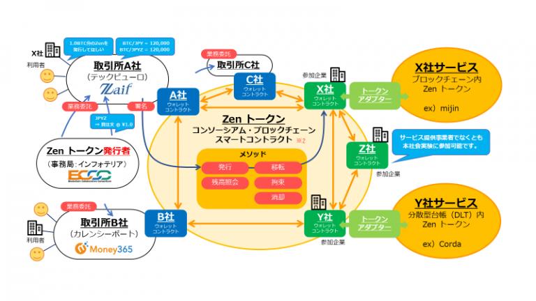 「Zen」の技術的解説図