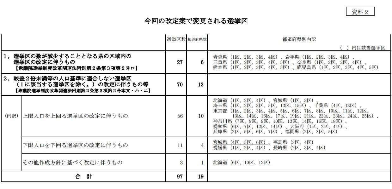 今回の改定案で変更される選挙区