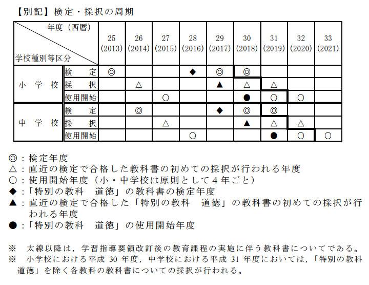 教科書検定・採択の周期