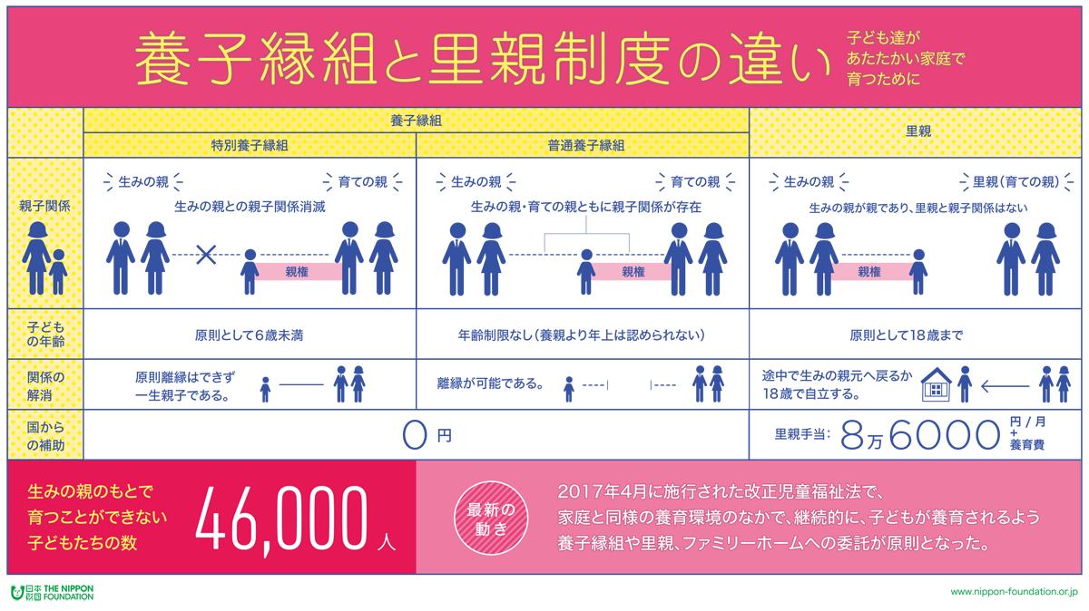 養子縁組と里親制度の違い 日本財団
