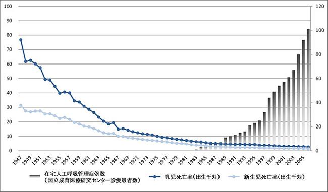 全国の新生児・乳児死亡率、成育医療研究センターにおける在宅人工呼吸管理症例数