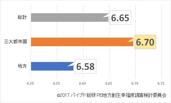 図2:地域別幸福度(平均スコア)