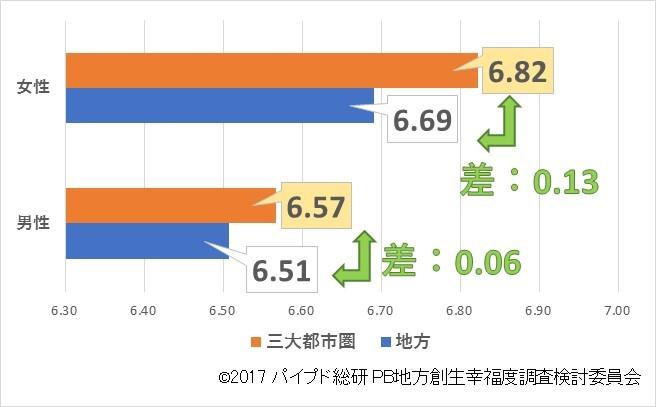 図3:地域別幸福度(平均スコア、性別)