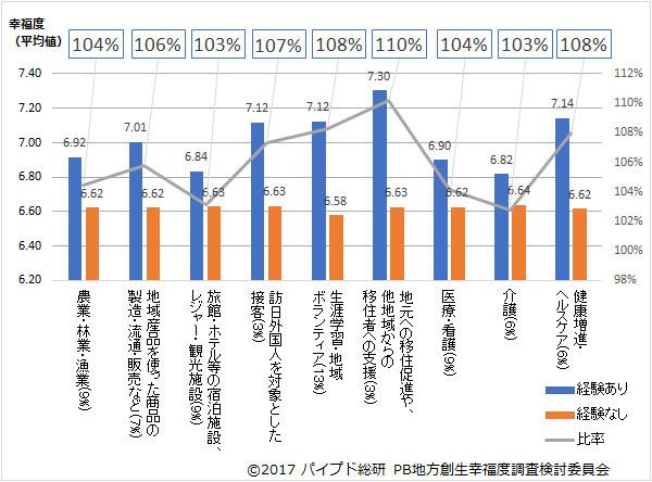 図6:地域の事業・イベントへの参加経験有無による幸福度の上昇(分野別)