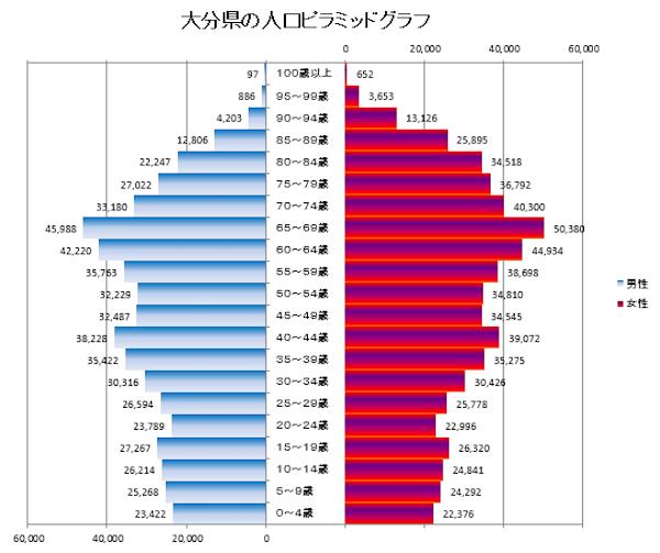 大分県の人口ピラミッドグラフ