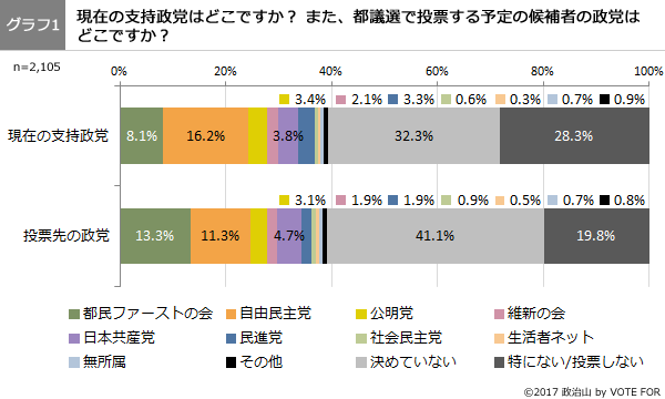 第41回調査グラフ1