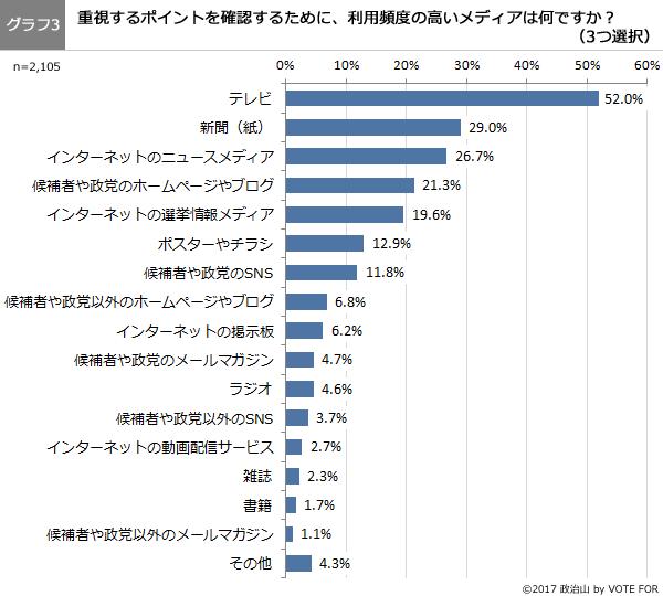 第41回調査グラフ3