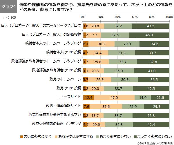 第41回調査グラフ4