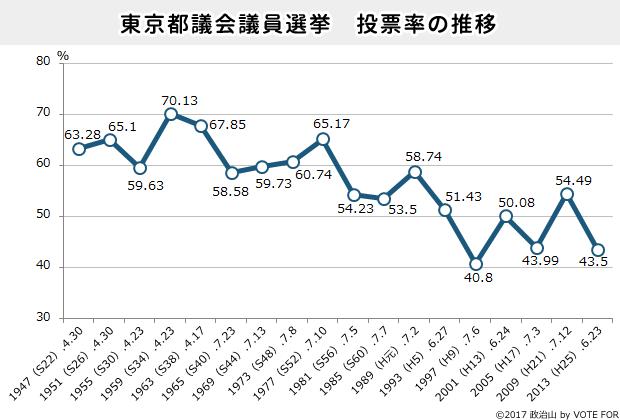 東京都議会議員選挙投票率の推移