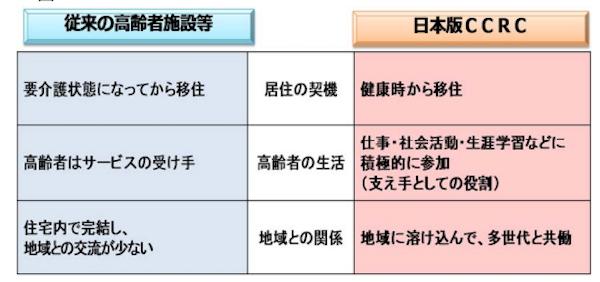 (日本版CCRC高層有識者会議『日本版 CCRC 構想(素案)』より)