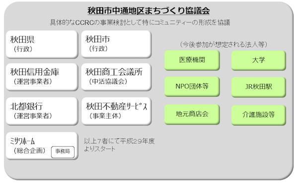 秋田市中通地区まちづくり協議会