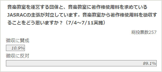 政治山クリックリサーチ(2017年7月4日~7月11日実施)