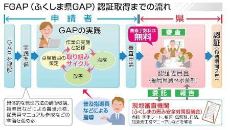 「FGAP」創設 県独自の農産物安全認証制度