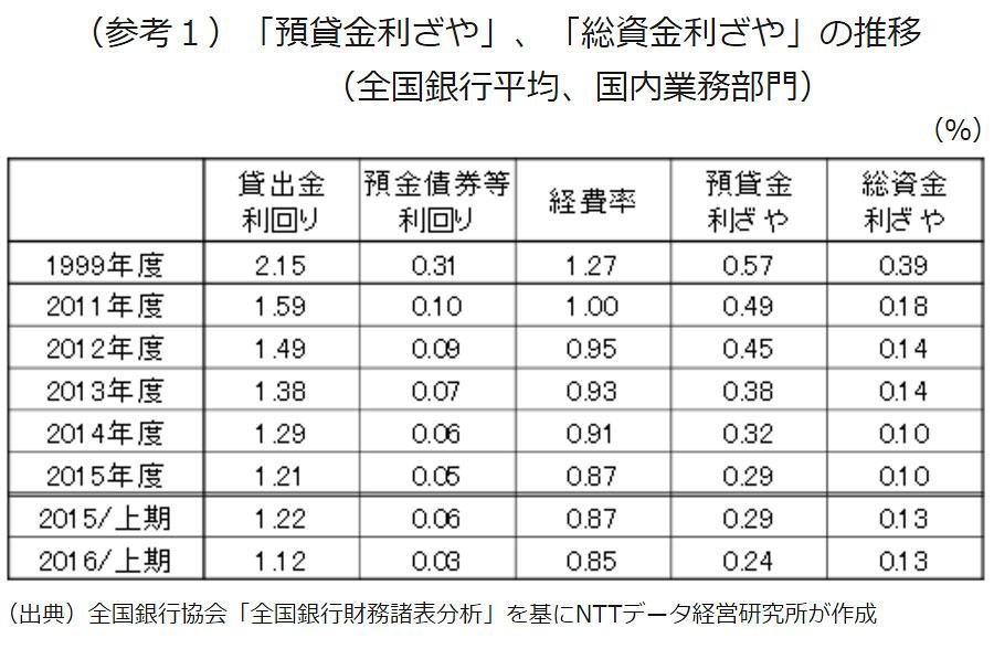 (参考1)「預貸金利ざや」、「総資金利ざや」の推移(全国銀行平均)