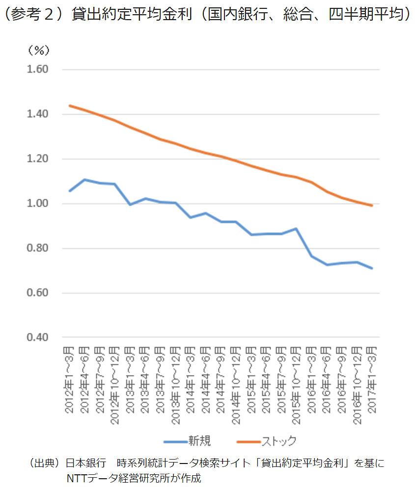 (参考2)貸出約定平均金利(国内銀行、総合、四半期平均)