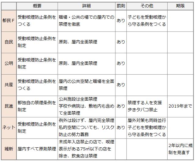受動喫煙防止についての都議選公約比較表