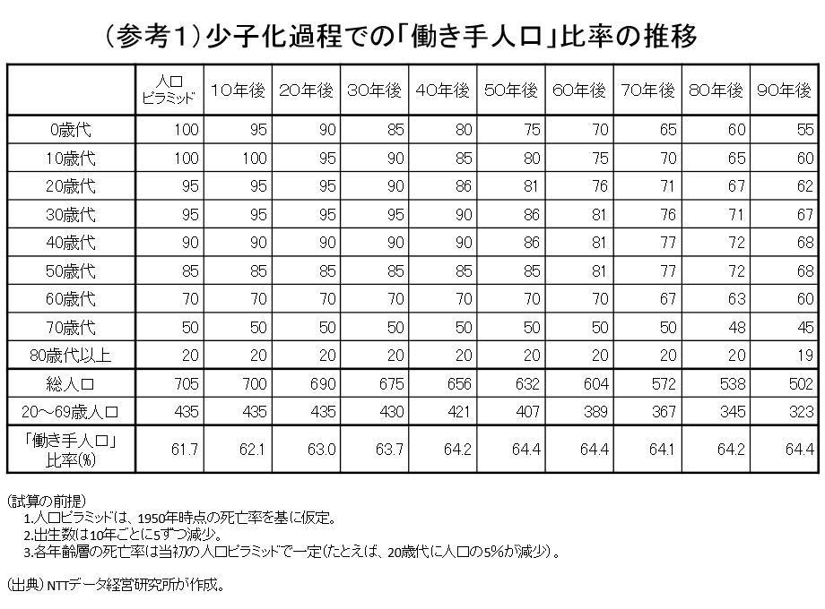(参考1)少子化過程での「働き手人口」比率の推移