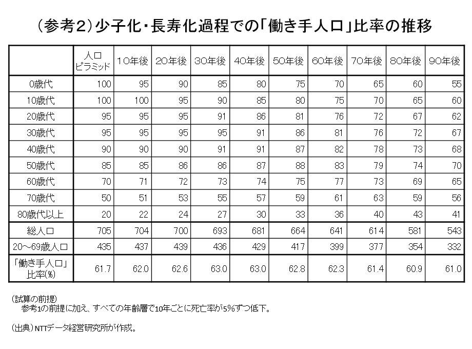 (参考2)少子化・長寿化過程での「働き手人口」比率の推移