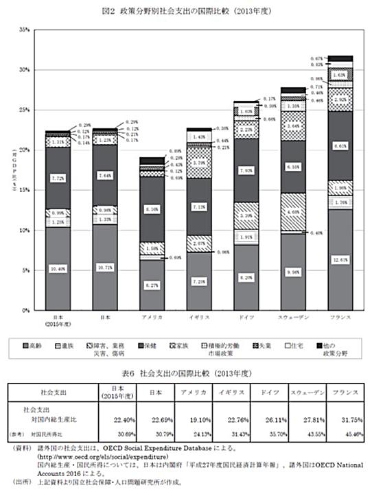 図2 政策分野別社会支出の国際比較(2013年度)