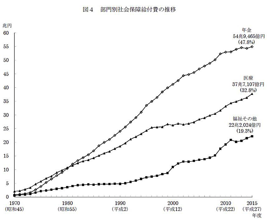 図4 部門別社会保障給付費の推移