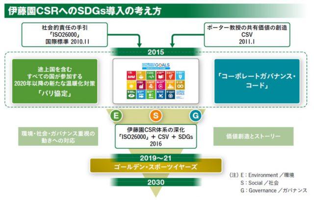 伊藤園におけるCSRへのSDGs導入の考え方