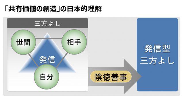 「発信型三方よし」のイメージ
