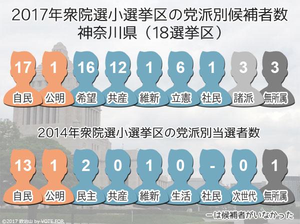 2017衆院選:神奈川県 小選挙区の党派別候補者数