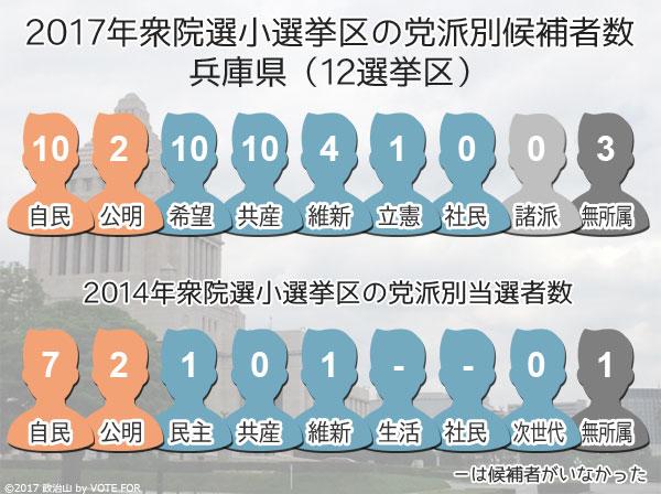 2017衆院選:兵庫県 小選挙区の党派別候補者数