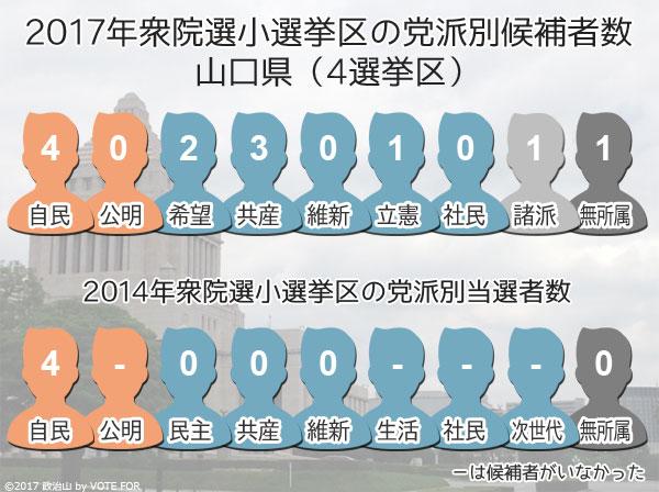 2017衆院選:山口県 小選挙区の党派別候補者数