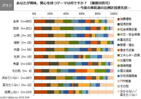 (グラフ)あなたが興味、関心を持つテーマは何ですか?