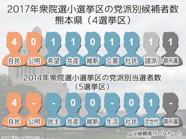2017衆院選:熊本県 小選挙区の党派別候補者数