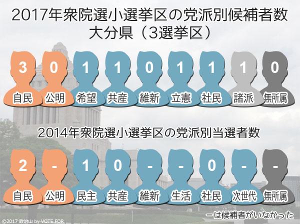 衆院選2017:大分県 自民が3選挙...