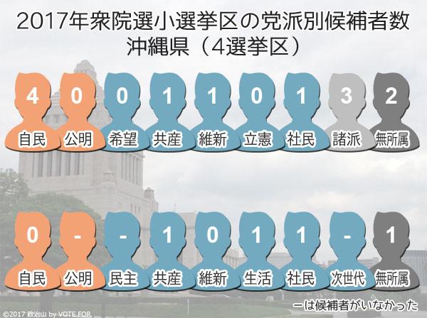 2017衆院選:沖縄県 小選挙区の党派別候補者数