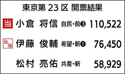 衆院選東京第23区の開票結果