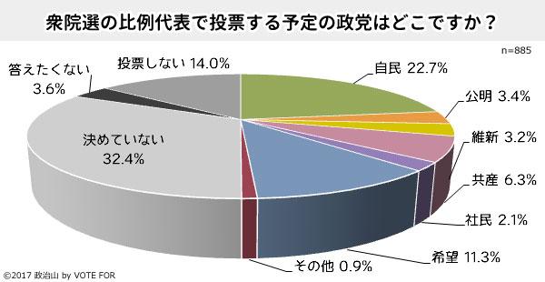 第42回政治山調査「自民22.7%、希望11.3%、比例投票先4割の女性が態度未定」