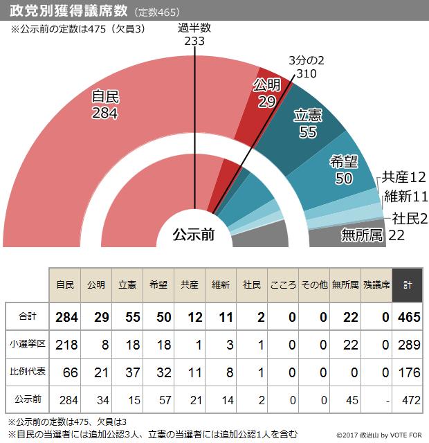 政党別獲得議席数