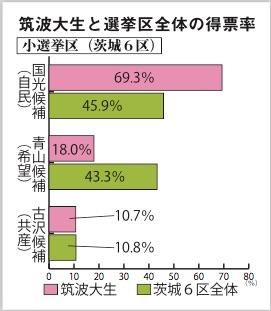 筑波大生と選挙区全体の投票率