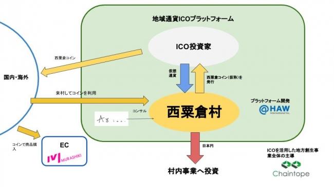人口1,500人の岡山県西粟倉村、自治体ICO導入研究に着手
