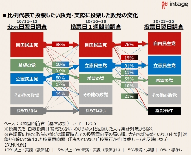 比例代表で投票したい政党・実際に投票した政党の変化