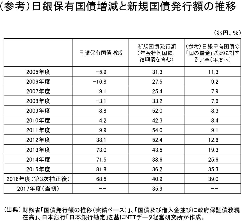 (参考)日銀保有国債増減と新規国債発行額の推移