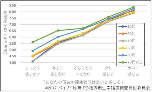 図1:健康状態と幸福度(年代別)