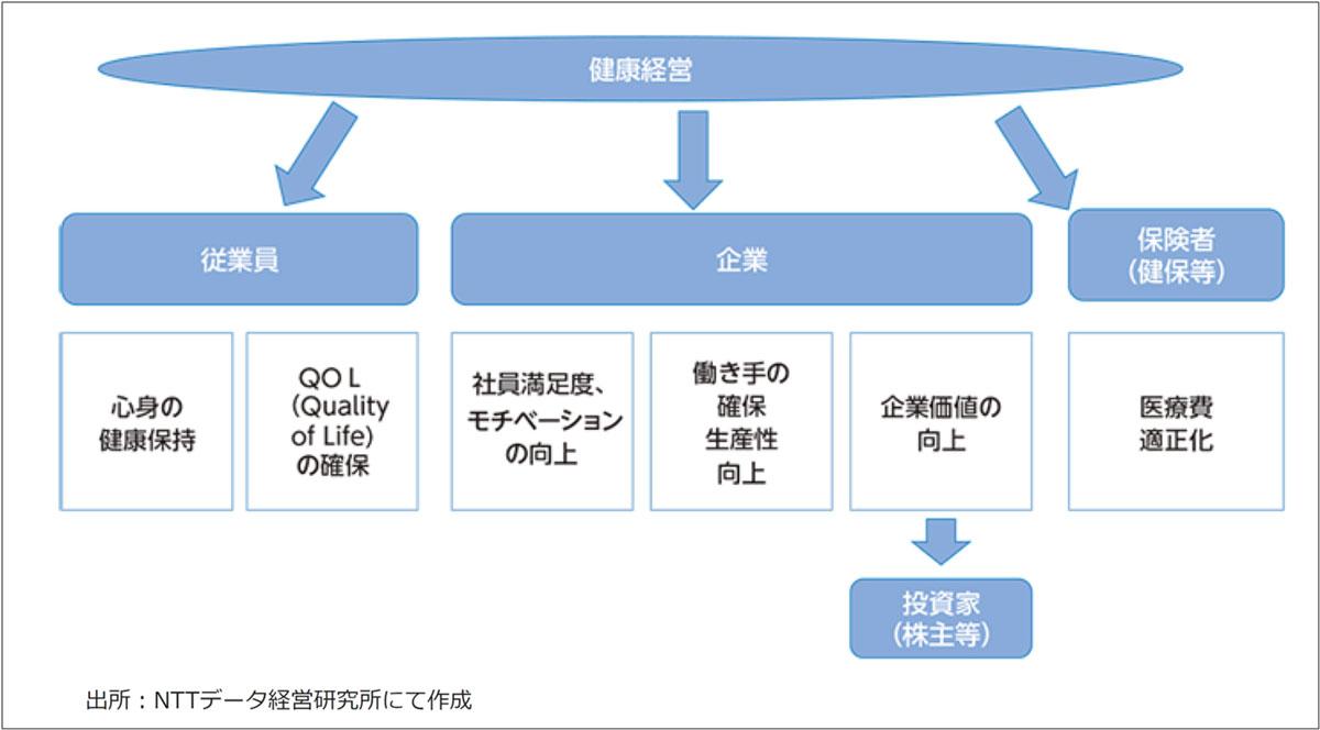 図2:健康経営により期待される効果