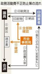 神戸市会の政活費不正防止へ 印刷物全量を確認