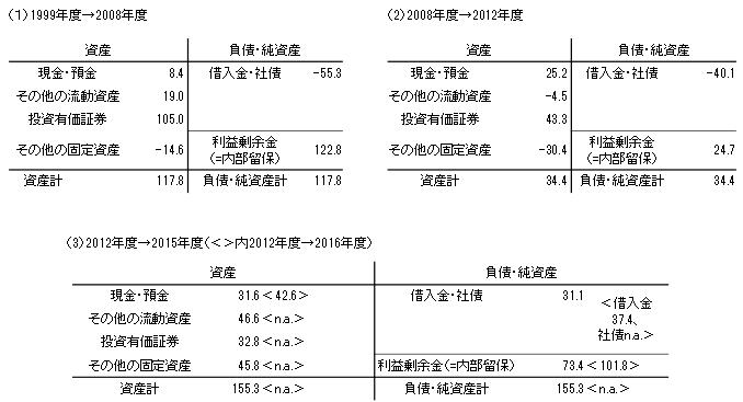 (参考)法人企業のバランスシート変化――内部留保と対応資産・負債の増減推移(兆円)