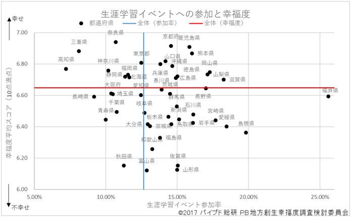 図4:生涯学習イベントへの参加率と幸福度(都道府県別)