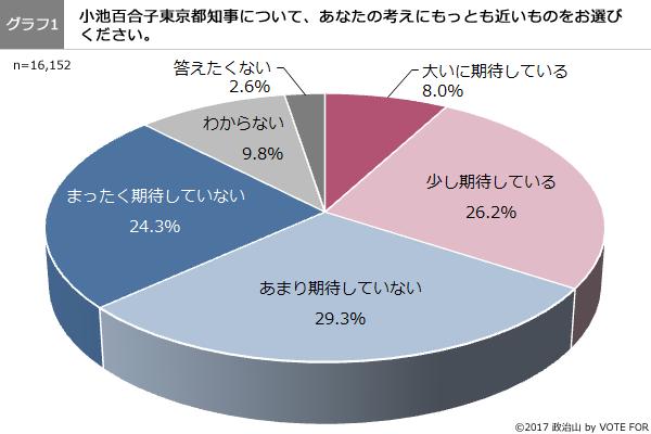 (グラフ1)小池百合子東京都知事について、あなたの考えにもっとも近いものをお選びください。