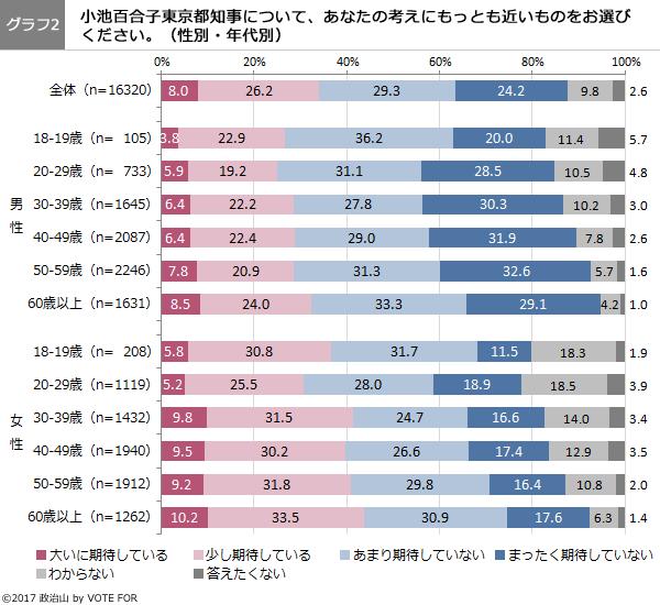 (グラフ2)小池百合子東京都知事について、あなたの考えにもっとも近いものをお選びください。