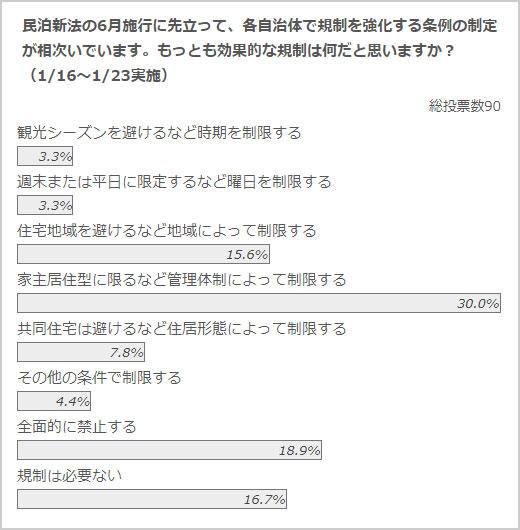 政治山クリックリサーチ(1月16日~1月23日実施)